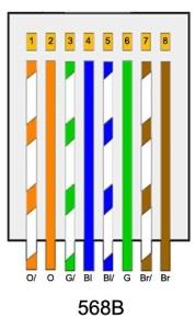 Urutan Kabel UTP Standard EIA/TIA-568B